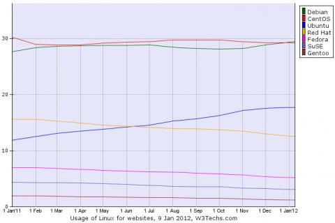 ranking-servers